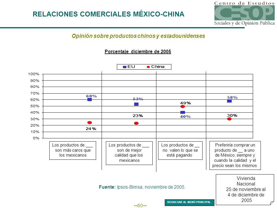 --60-- RELACIONES COMERCIALES MÉXICO-CHINA Opinión sobre productos chinos y estadounidenses Porcentaje diciembre de 2005 Fuente: Ipsos-Bimsa, noviembre de 2005.