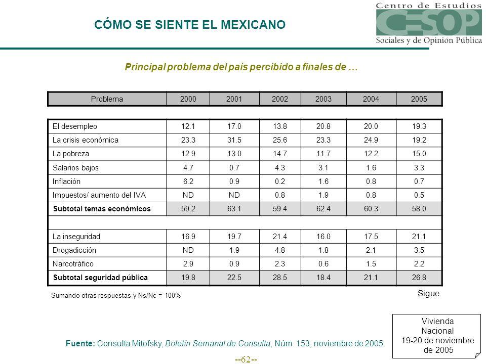 --62-- CÓMO SE SIENTE EL MEXICANO Principal problema del país percibido a finales de … Fuente: Consulta Mitofsky, Boletín Semanal de Consulta, Núm.