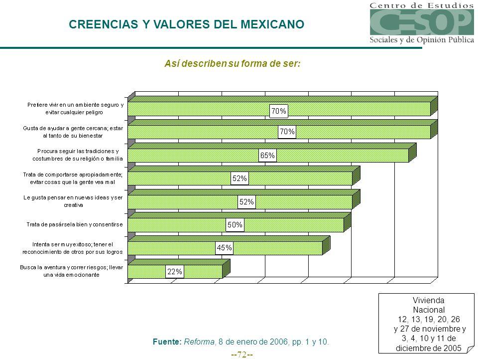 --72-- CREENCIAS Y VALORES DEL MEXICANO Fuente: Reforma, 8 de enero de 2006, pp.