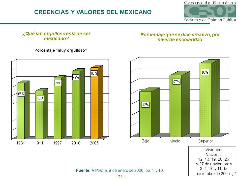 --73-- CREENCIAS Y VALORES DEL MEXICANO Fuente: Reforma, 8 de enero de 2006, pp.
