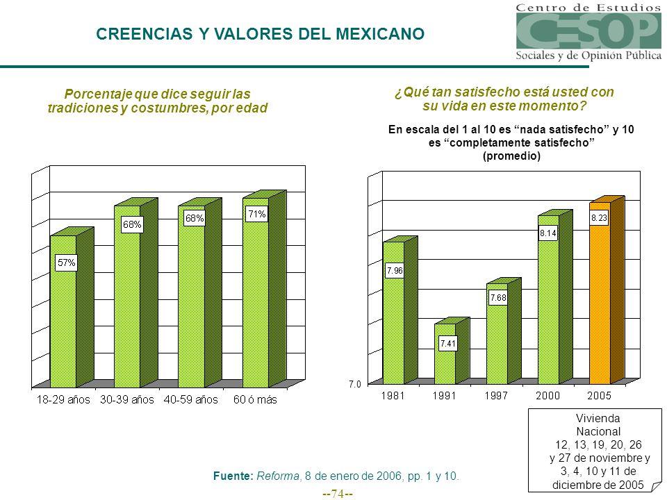 --74-- CREENCIAS Y VALORES DEL MEXICANO Fuente: Reforma, 8 de enero de 2006, pp.