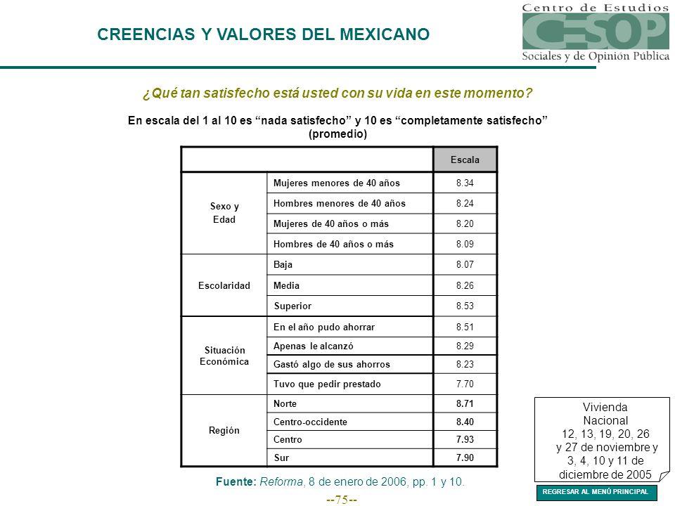 --75-- CREENCIAS Y VALORES DEL MEXICANO Fuente: Reforma, 8 de enero de 2006, pp.