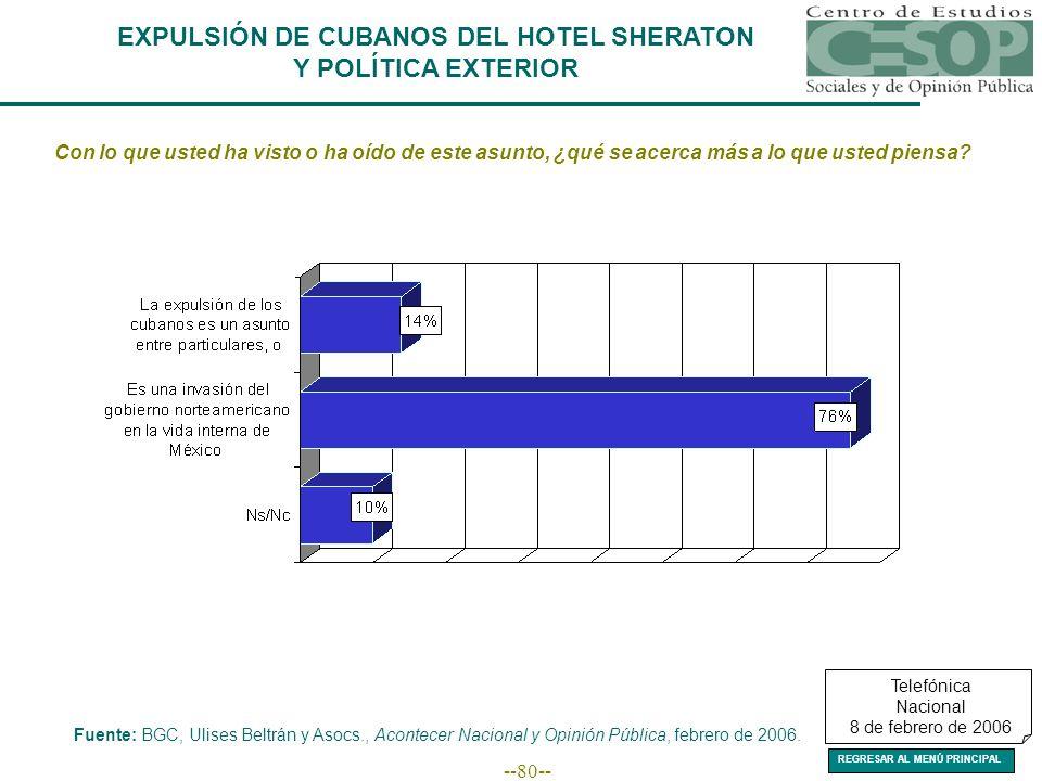 --80-- EXPULSIÓN DE CUBANOS DEL HOTEL SHERATON Y POLÍTICA EXTERIOR Con lo que usted ha visto o ha oído de este asunto, ¿qué se acerca más a lo que usted piensa.