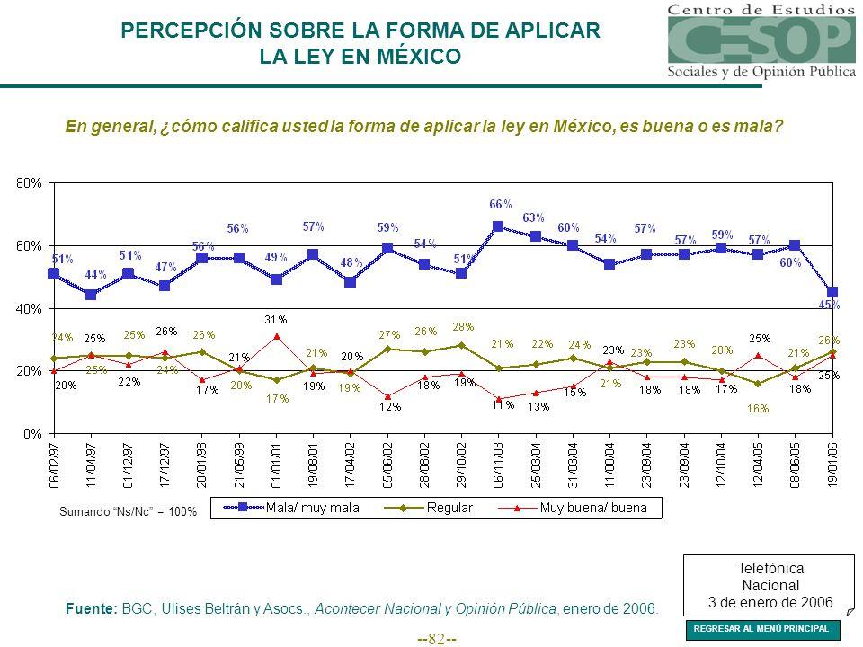 --82-- PERCEPCIÓN SOBRE LA FORMA DE APLICAR LA LEY EN MÉXICO En general, ¿cómo califica usted la forma de aplicar la ley en México, es buena o es mala.