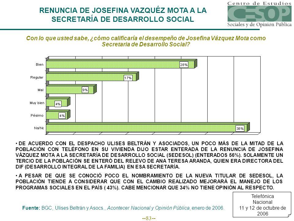 --83-- RENUNCIA DE JOSEFINA VAZQUÉZ MOTA A LA SECRETARÍA DE DESARROLLO SOCIAL Con lo que usted sabe, ¿cómo calificaría el desempeño de Josefina Vázquez Mota como Secretaria de Desarrollo Social.