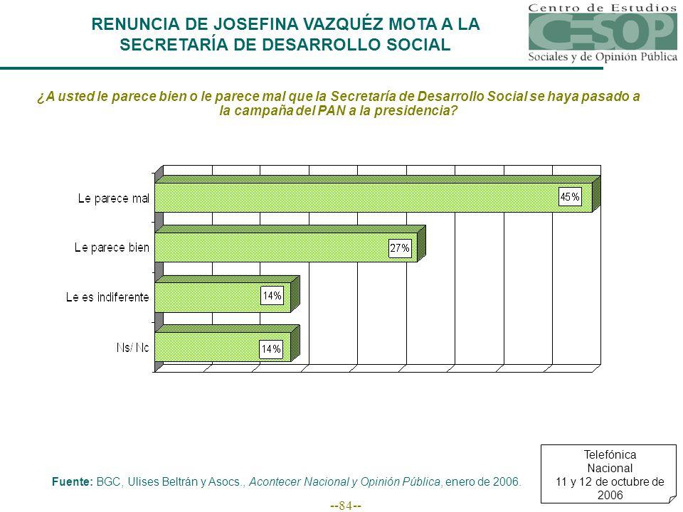 --84-- RENUNCIA DE JOSEFINA VAZQUÉZ MOTA A LA SECRETARÍA DE DESARROLLO SOCIAL ¿A usted le parece bien o le parece mal que la Secretaría de Desarrollo Social se haya pasado a la campaña del PAN a la presidencia.