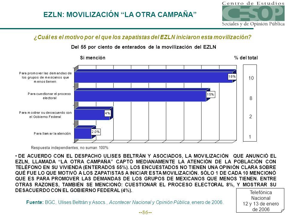 --86-- EZLN: MOVILIZACIÓN LA OTRA CAMPAÑA ¿Cuál es el motivo por el que los zapatistas del EZLN iniciaron esta movilización.