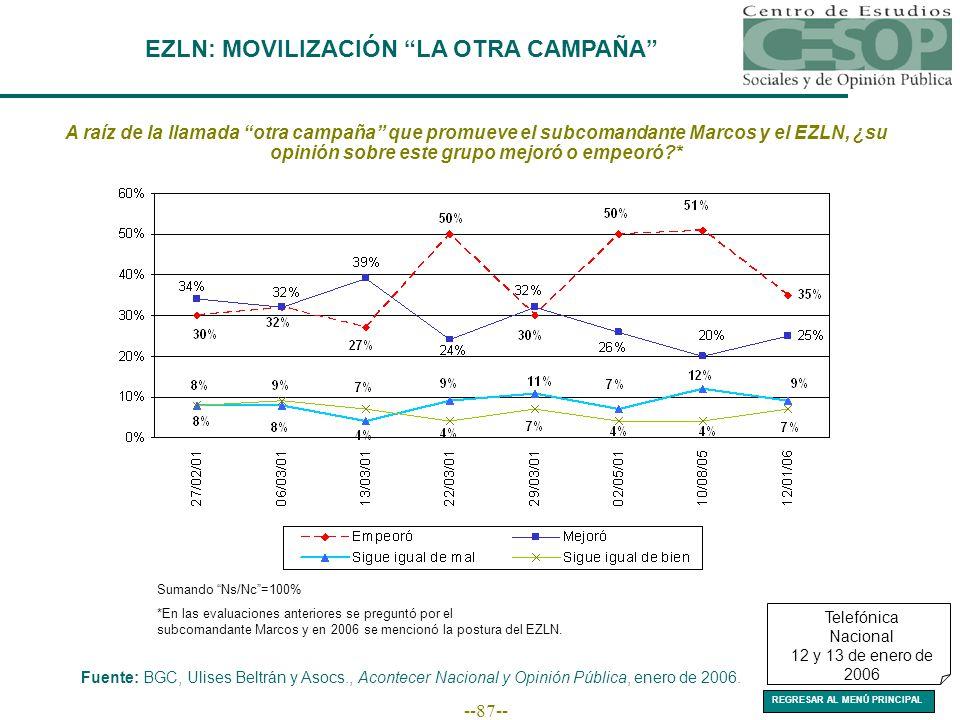 --87-- EZLN: MOVILIZACIÓN LA OTRA CAMPAÑA A raíz de la llamada otra campaña que promueve el subcomandante Marcos y el EZLN, ¿su opinión sobre este grupo mejoró o empeoró * Fuente: BGC, Ulises Beltrán y Asocs., Acontecer Nacional y Opinión Pública, enero de 2006.