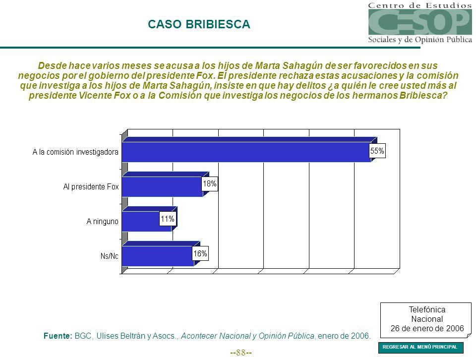 --88-- CASO BRIBIESCA Fuente: BGC, Ulises Beltrán y Asocs., Acontecer Nacional y Opinión Pública, enero de 2006.