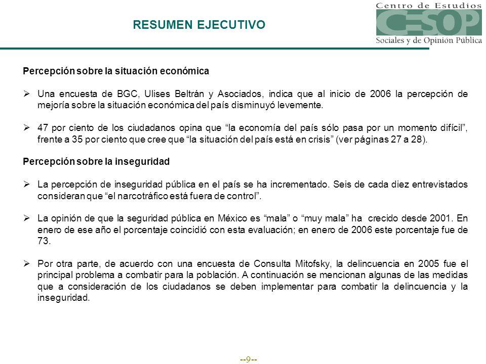 --9-- RESUMEN EJECUTIVO Percepción sobre la situación económica Una encuesta de BGC, Ulises Beltrán y Asociados, indica que al inicio de 2006 la percepción de mejoría sobre la situación económica del país disminuyó levemente.