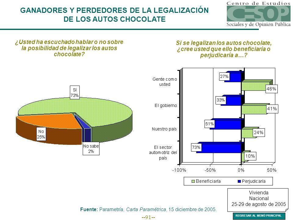 --91-- GANADORES Y PERDEDORES DE LA LEGALIZACIÓN DE LOS AUTOS CHOCOLATE ¿Usted ha escuchado hablar o no sobre la posibilidad de legalizar los autos chocolate.