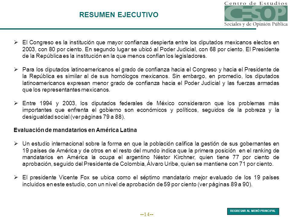 --14-- RESUMEN EJECUTIVO El Congreso es la institución que mayor confianza despierta entre los diputados mexicanos electos en 2003, con 80 por ciento.