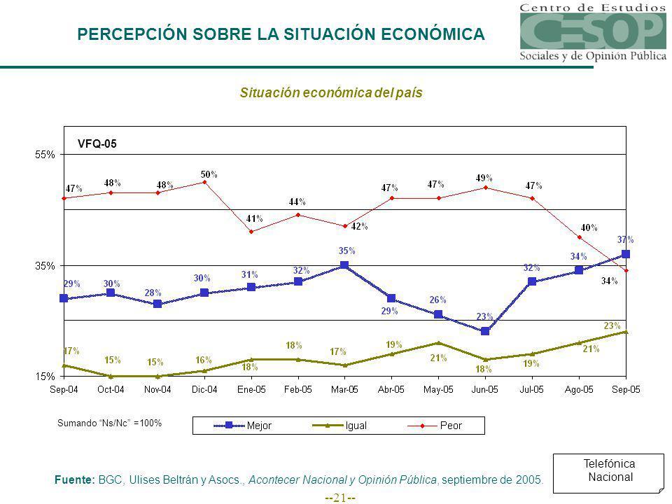--21-- PERCEPCIÓN SOBRE LA SITUACIÓN ECONÓMICA Situación económica del país Fuente: BGC, Ulises Beltrán y Asocs., Acontecer Nacional y Opinión Pública, septiembre de 2005.