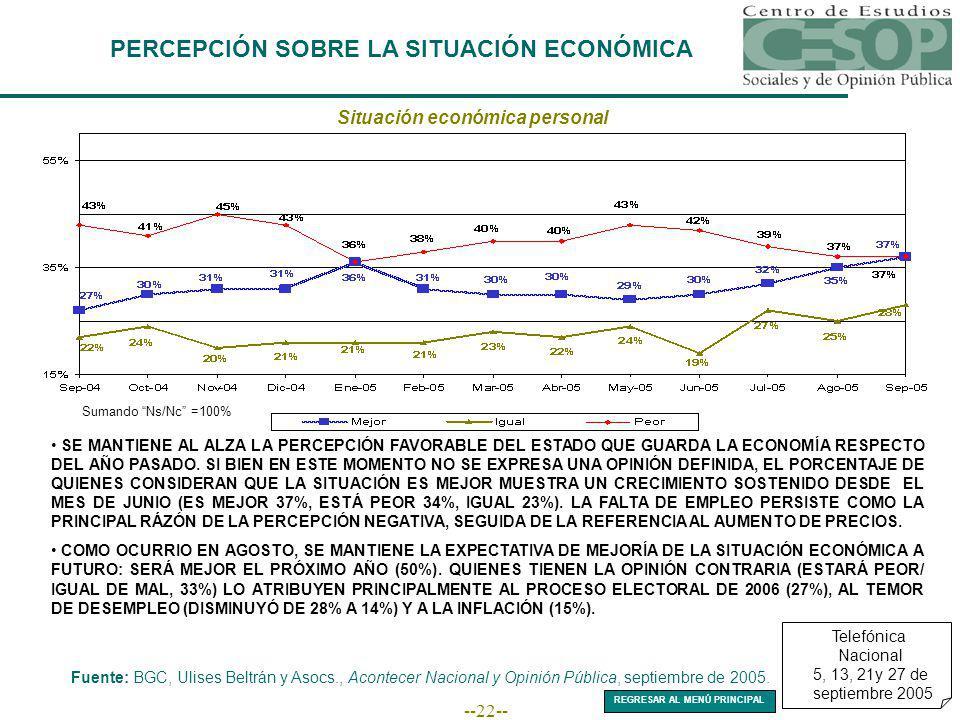 --22-- PERCEPCIÓN SOBRE LA SITUACIÓN ECONÓMICA Situación económica personal Fuente: BGC, Ulises Beltrán y Asocs., Acontecer Nacional y Opinión Pública, septiembre de 2005.