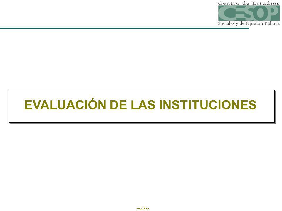 --23-- EVALUACIÓN DE LAS INSTITUCIONES