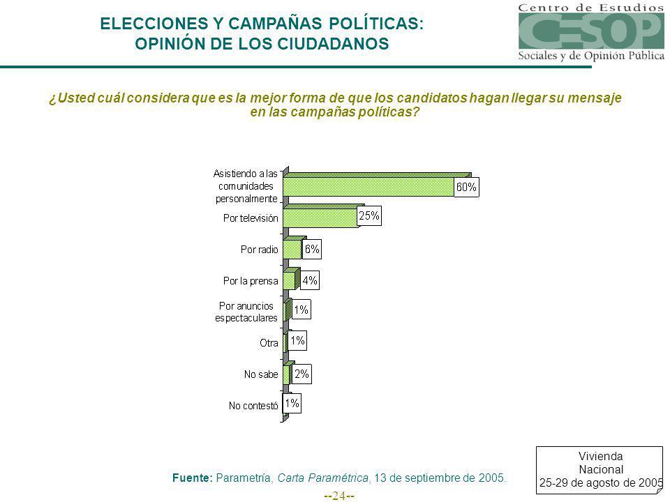 --24-- ELECCIONES Y CAMPAÑAS POLÍTICAS: OPINIÓN DE LOS CIUDADANOS ¿Usted cuál considera que es la mejor forma de que los candidatos hagan llegar su mensaje en las campañas políticas.