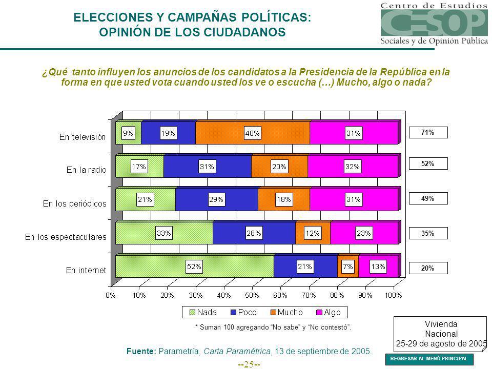 --25-- ELECCIONES Y CAMPAÑAS POLÍTICAS: OPINIÓN DE LOS CIUDADANOS ¿Qué tanto influyen los anuncios de los candidatos a la Presidencia de la República en la forma en que usted vota cuando usted los ve o escucha (…) Mucho, algo o nada.