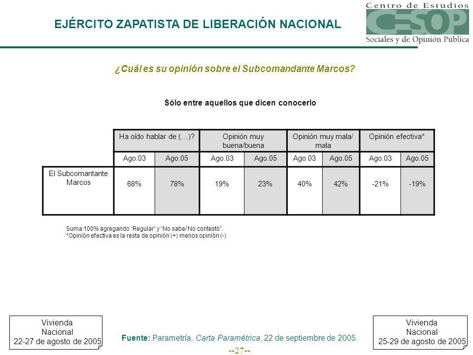 --27-- EJÉRCITO ZAPATISTA DE LIBERACIÓN NACIONAL ¿Cuál es su opinión sobre el Subcomandante Marcos.