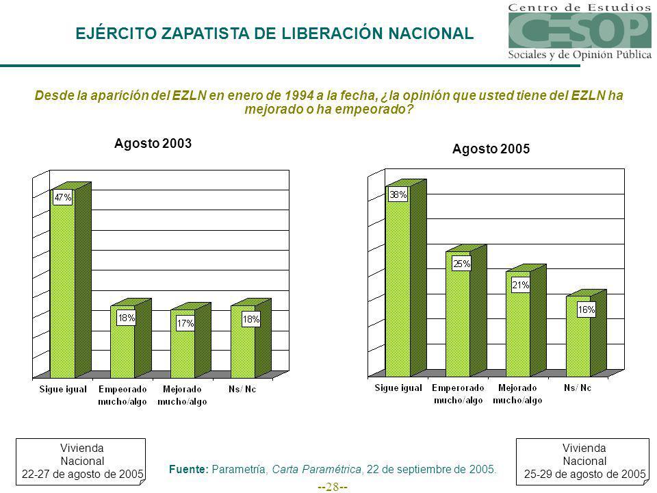 --28-- EJÉRCITO ZAPATISTA DE LIBERACIÓN NACIONAL Desde la aparición del EZLN en enero de 1994 a la fecha, ¿la opinión que usted tiene del EZLN ha mejorado o ha empeorado.