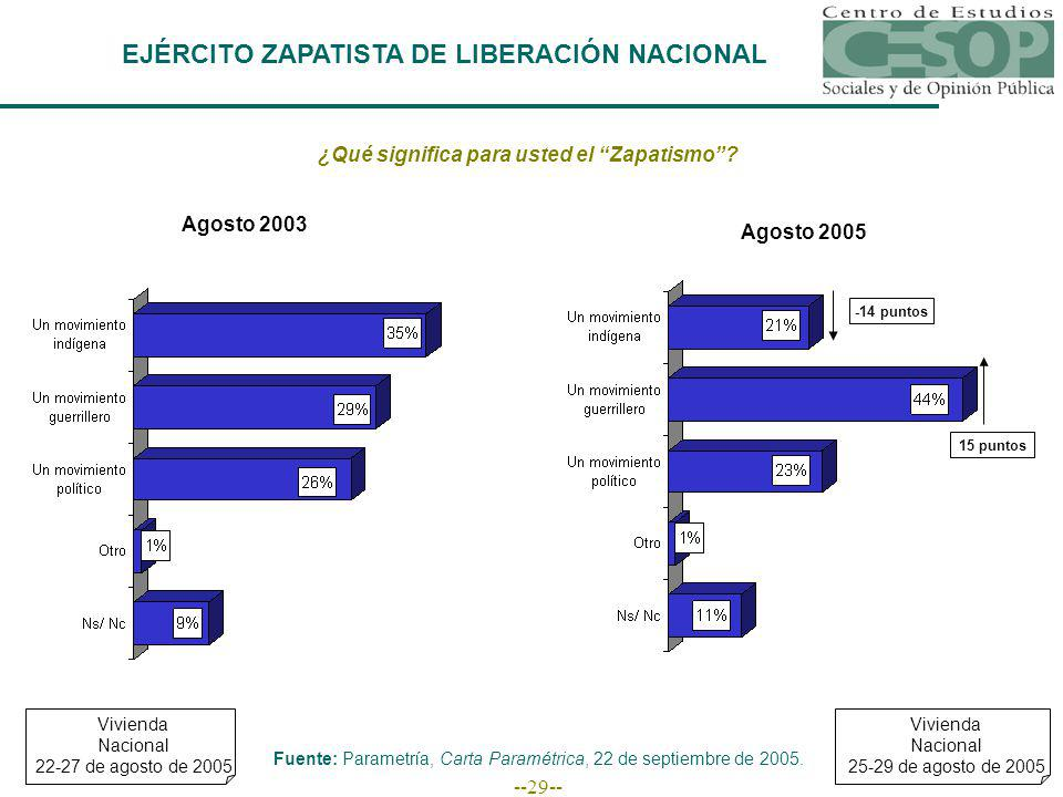 --29-- EJÉRCITO ZAPATISTA DE LIBERACIÓN NACIONAL ¿Qué significa para usted el Zapatismo.