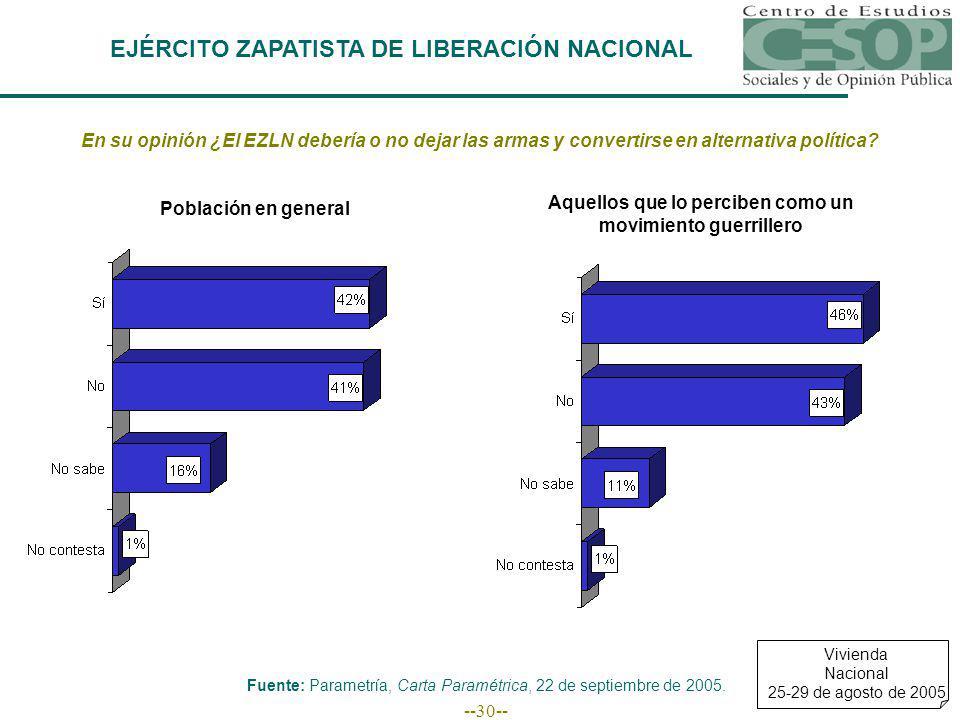 --30-- EJÉRCITO ZAPATISTA DE LIBERACIÓN NACIONAL En su opinión ¿El EZLN debería o no dejar las armas y convertirse en alternativa política.