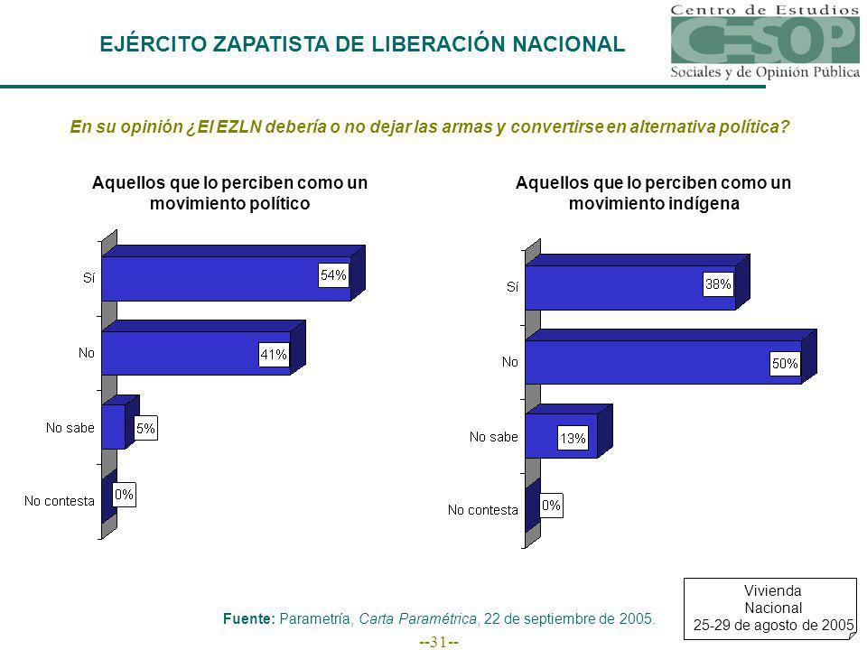 --31-- EJÉRCITO ZAPATISTA DE LIBERACIÓN NACIONAL En su opinión ¿El EZLN debería o no dejar las armas y convertirse en alternativa política.