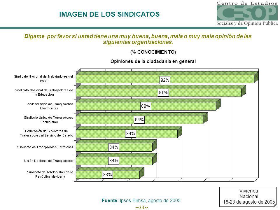 --34-- IMAGEN DE LOS SINDICATOS Fuente: Ipsos-Bimsa, agosto de 2005.