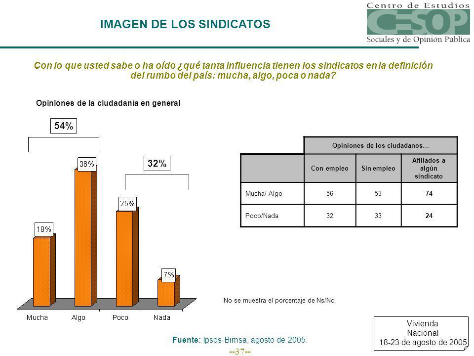 --37-- IMAGEN DE LOS SINDICATOS Fuente: Ipsos-Bimsa, agosto de 2005.