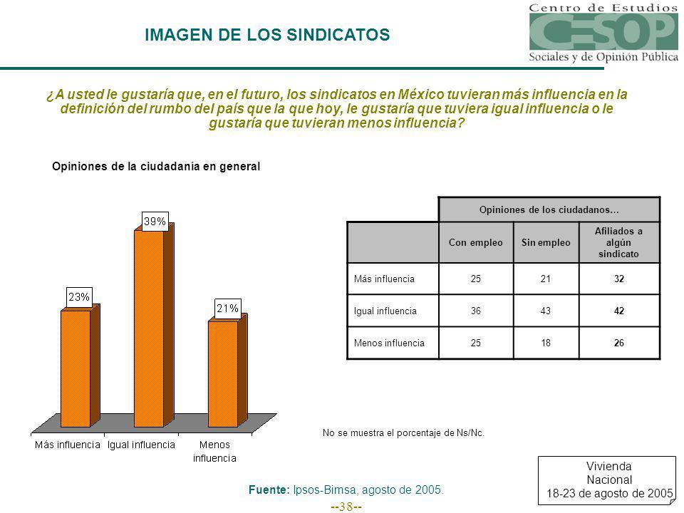 --38-- IMAGEN DE LOS SINDICATOS Fuente: Ipsos-Bimsa, agosto de 2005.