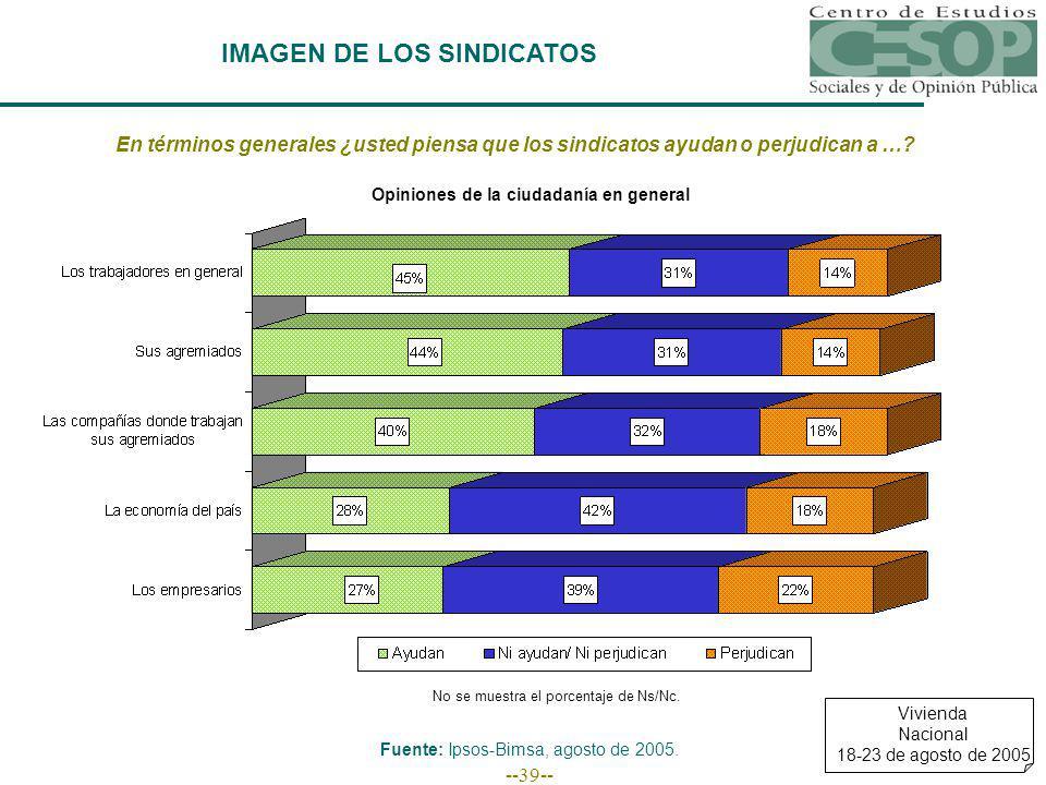 --39-- IMAGEN DE LOS SINDICATOS En términos generales ¿usted piensa que los sindicatos ayudan o perjudican a ….