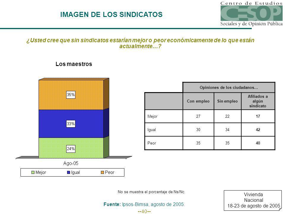 --40-- IMAGEN DE LOS SINDICATOS Fuente: Ipsos-Bimsa, agosto de 2005.