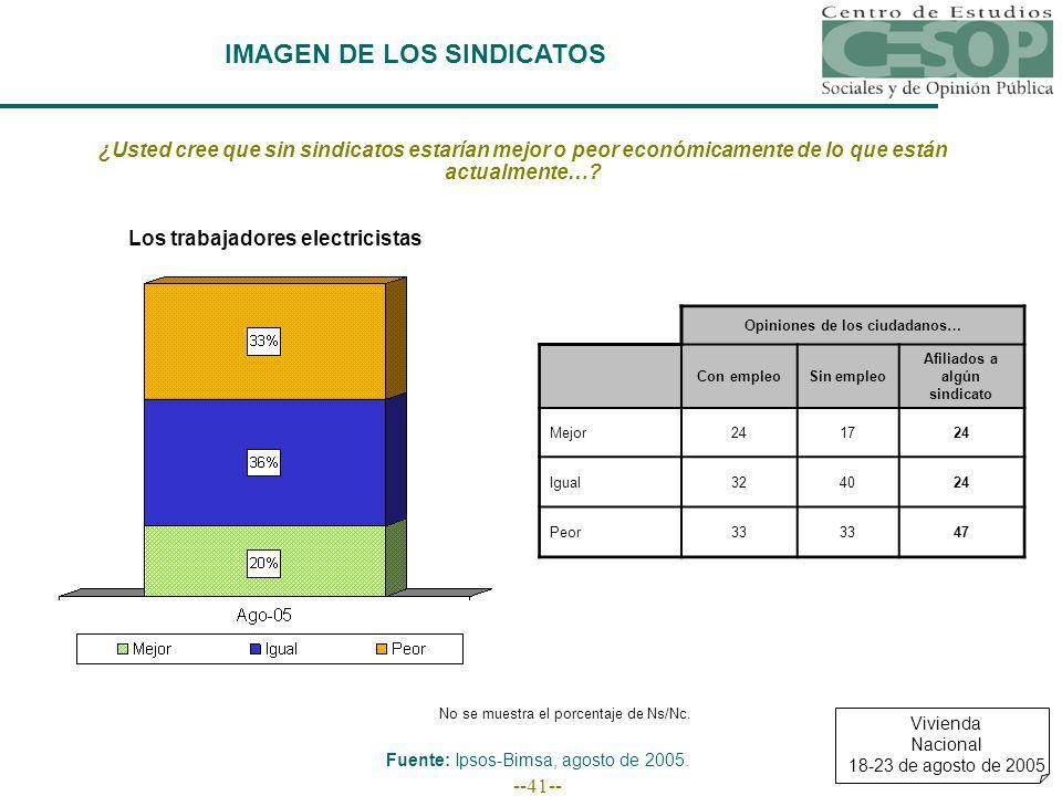 --41-- IMAGEN DE LOS SINDICATOS Fuente: Ipsos-Bimsa, agosto de 2005.