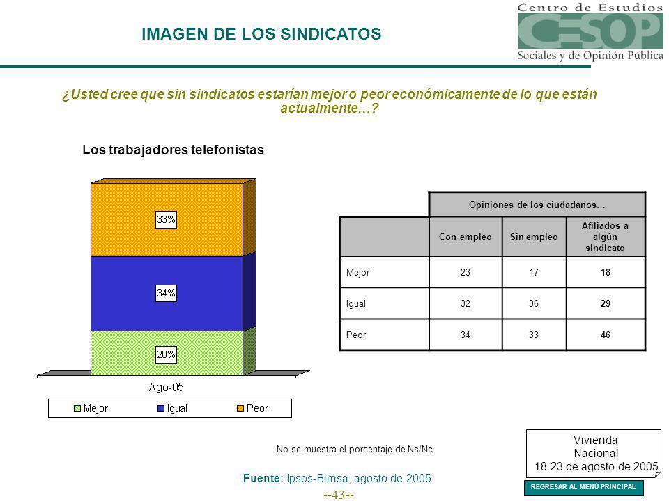 --43-- IMAGEN DE LOS SINDICATOS Fuente: Ipsos-Bimsa, agosto de 2005.