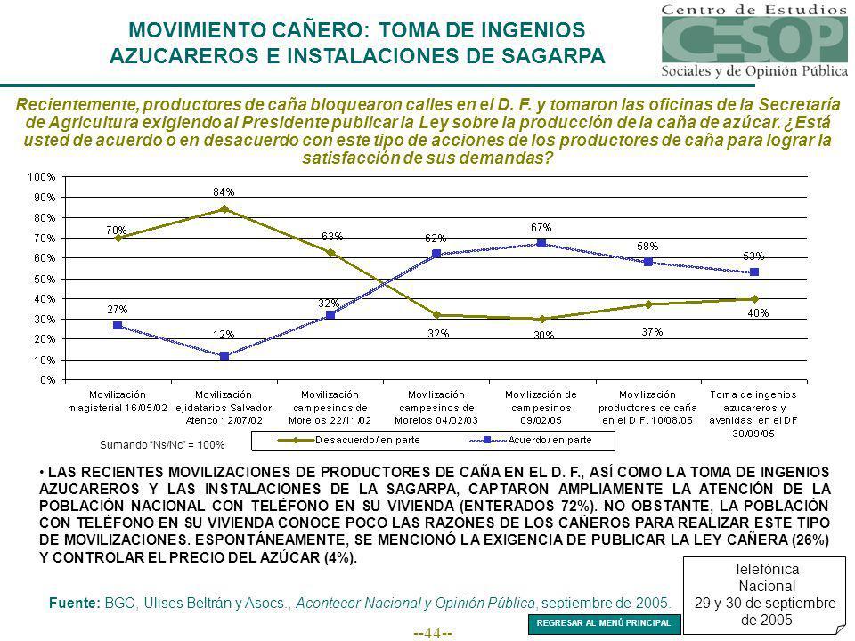 --44-- MOVIMIENTO CAÑERO: TOMA DE INGENIOS AZUCAREROS E INSTALACIONES DE SAGARPA Recientemente, productores de caña bloquearon calles en el D.