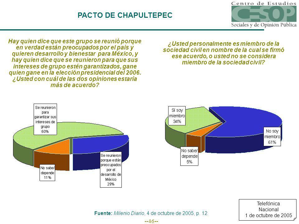 --46-- PACTO DE CHAPULTEPEC Fuente: Milenio Diario, 4 de octubre de 2005, p.