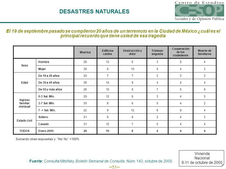 --53-- DESASTRES NATURALES Fuente: Consulta Mitofsky, Boletín Semanal de Consulta, Núm.