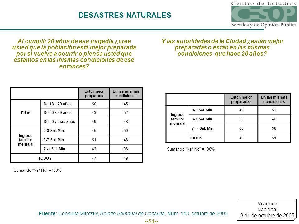 --54-- DESASTRES NATURALES Fuente: Consulta Mitofsky, Boletín Semanal de Consulta, Núm.