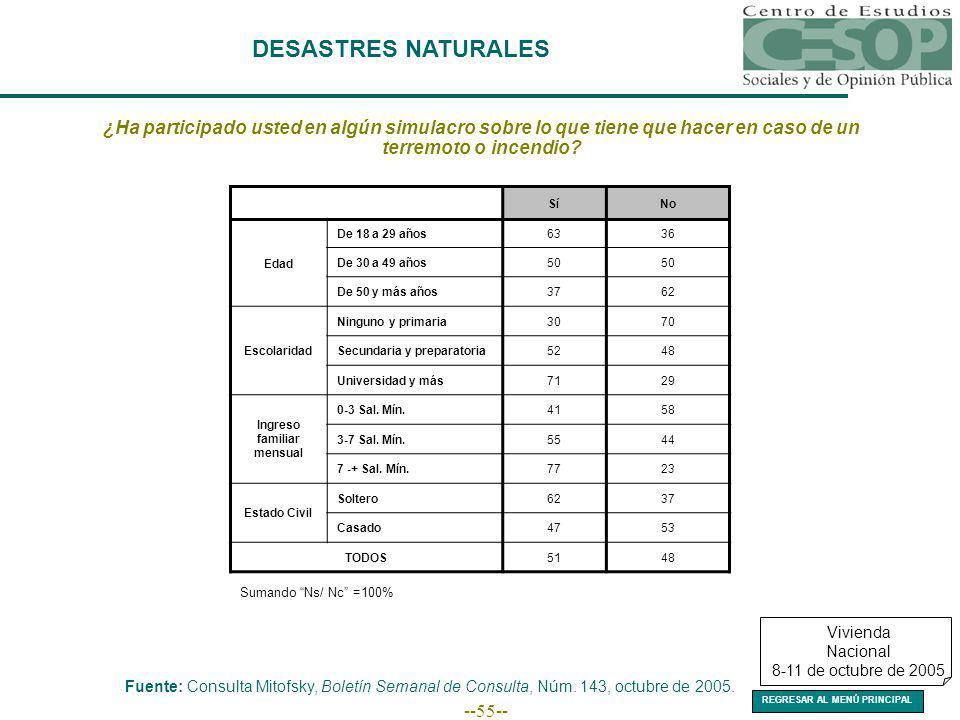 --55-- DESASTRES NATURALES Fuente: Consulta Mitofsky, Boletín Semanal de Consulta, Núm.