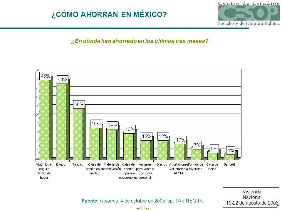 --57-- ¿CÓMO AHORRAN EN MÉXICO.¿En dónde han ahorrado en los últimos tres meses.