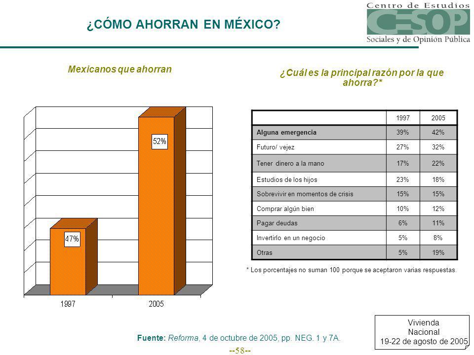 --58-- ¿CÓMO AHORRAN EN MÉXICO.