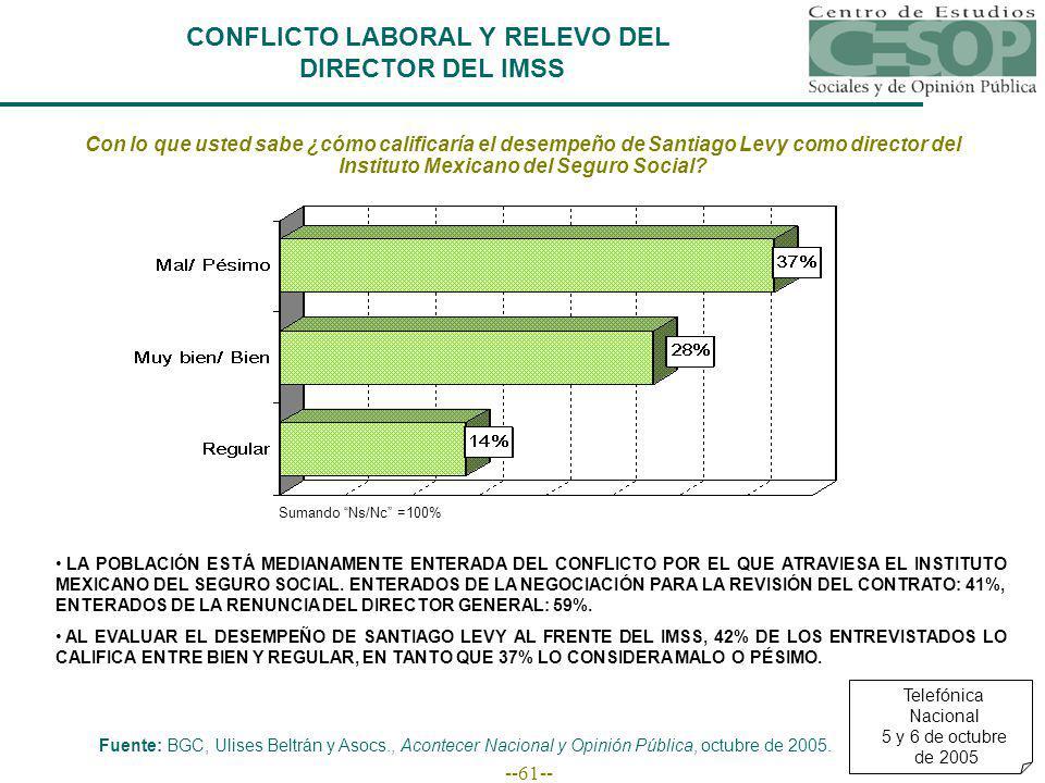 --61-- Con lo que usted sabe ¿cómo calificaría el desempeño de Santiago Levy como director del Instituto Mexicano del Seguro Social.