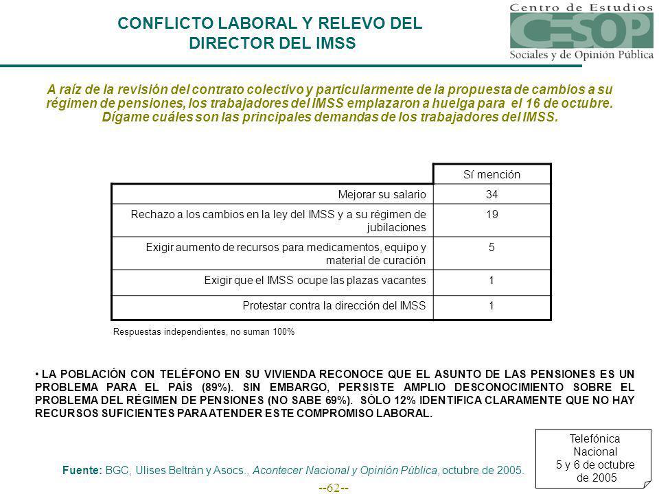 --62-- CONFLICTO LABORAL Y RELEVO DEL DIRECTOR DEL IMSS Fuente: BGC, Ulises Beltrán y Asocs., Acontecer Nacional y Opinión Pública, octubre de 2005.