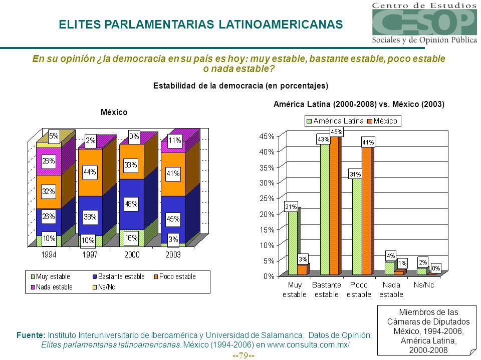 --79-- ELITES PARLAMENTARIAS LATINOAMERICANAS En su opinión ¿la democracia en su país es hoy: muy estable, bastante estable, poco estable o nada estable.