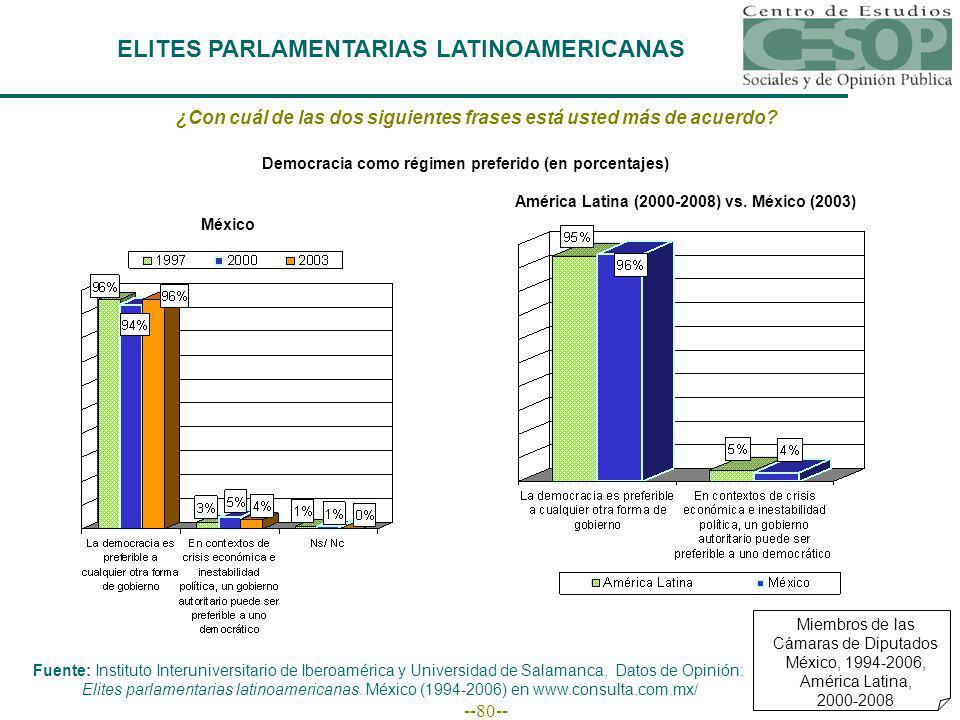--80-- ELITES PARLAMENTARIAS LATINOAMERICANAS Miembros de las Cámaras de Diputados México, 1994-2006, América Latina, 2000-2008 ¿Con cuál de las dos siguientes frases está usted más de acuerdo.