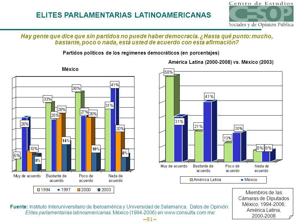 --81-- ELITES PARLAMENTARIAS LATINOAMERICANAS Miembros de las Cámaras de Diputados México, 1994-2006, América Latina, 2000-2008 Hay gente que dice que sin partidos no puede haber democracia.