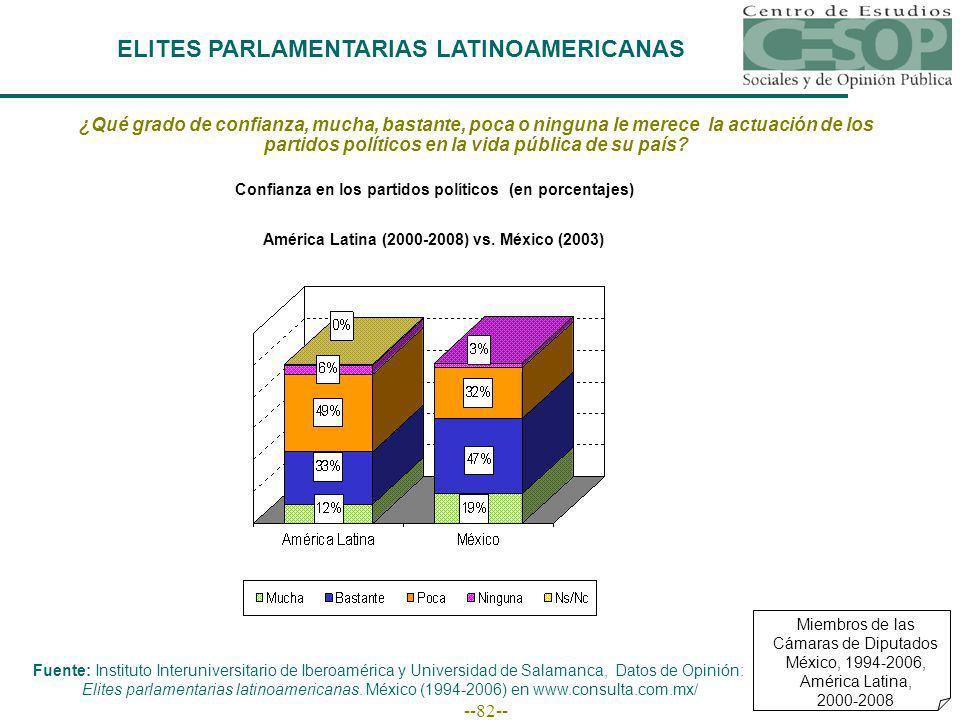 --82-- ELITES PARLAMENTARIAS LATINOAMERICANAS Miembros de las Cámaras de Diputados México, 1994-2006, América Latina, 2000-2008 ¿Qué grado de confianza, mucha, bastante, poca o ninguna le merece la actuación de los partidos políticos en la vida pública de su país.