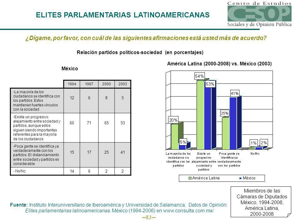 --83-- ELITES PARLAMENTARIAS LATINOAMERICANAS Miembros de las Cámaras de Diputados México, 1994-2006, América Latina, 2000-2008 ¿Dígame, por favor, con cuál de las siguientes afirmaciones está usted más de acuerdo.
