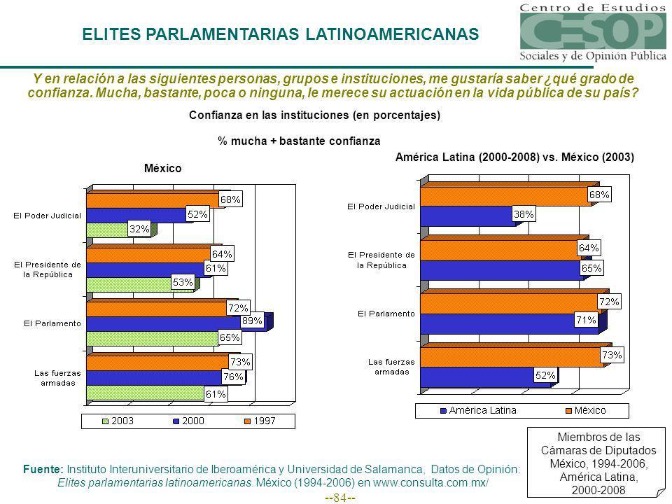 --84-- ELITES PARLAMENTARIAS LATINOAMERICANAS Miembros de las Cámaras de Diputados México, 1994-2006, América Latina, 2000-2008 Y en relación a las siguientes personas, grupos e instituciones, me gustaría saber ¿qué grado de confianza.