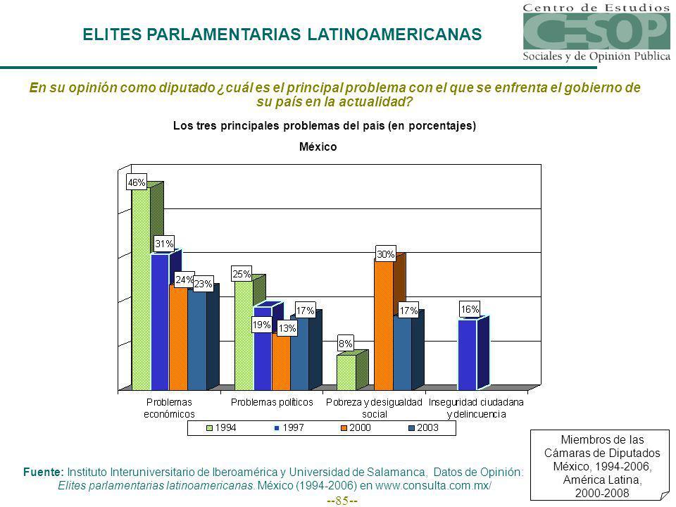 --85-- ELITES PARLAMENTARIAS LATINOAMERICANAS Miembros de las Cámaras de Diputados México, 1994-2006, América Latina, 2000-2008 En su opinión como diputado ¿cuál es el principal problema con el que se enfrenta el gobierno de su país en la actualidad.