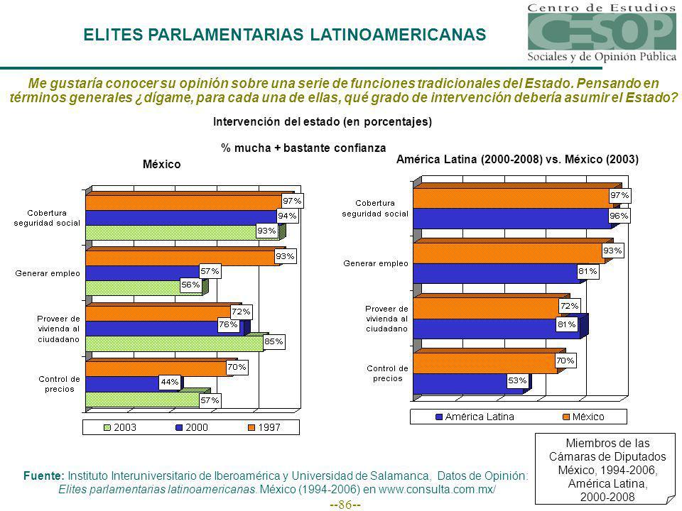 --86-- Miembros de las Cámaras de Diputados México, 1994-2006, América Latina, 2000-2008 Me gustaría conocer su opinión sobre una serie de funciones tradicionales del Estado.